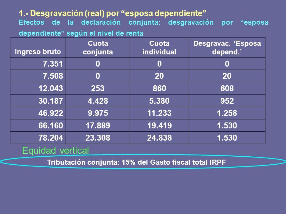 1.- Desgravación (real) por esposa dependiente Efectos de la declaración conjunta: desgravación por esposa dependiente según el nivel de renta Ingreso
