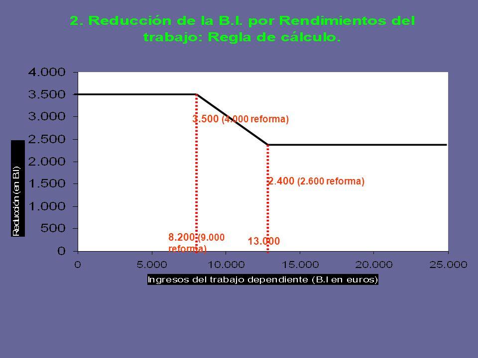 8.200 (9.000 reforma) 3.500 (4.000 reforma) 2.400 (2.600 reforma) 13.000