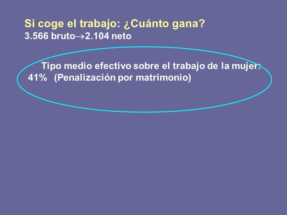 Si coge el trabajo: ¿Cuánto gana? 3.566 bruto 2.104 neto Tipo medio efectivo sobre el trabajo de la mujer: 41% (Penalización por matrimonio)