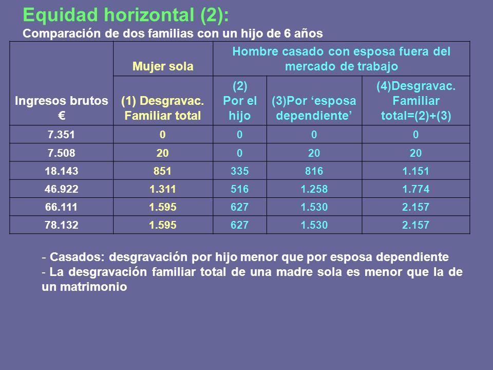 Equidad horizontal (2): Comparación de dos familias con un hijo de 6 años Mujer sola Hombre casado con esposa fuera del mercado de trabajo Ingresos br
