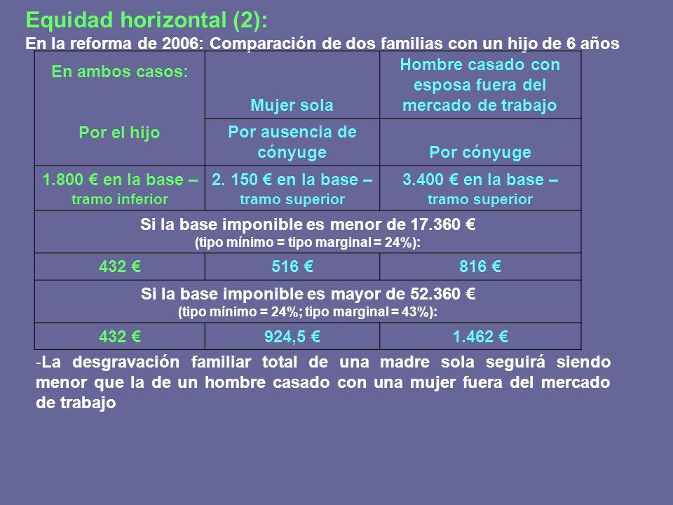 Equidad horizontal (2): En la reforma de 2006: Comparación de dos familias con un hijo de 6 años En ambos casos: Por el hijo Mujer sola Hombre casado