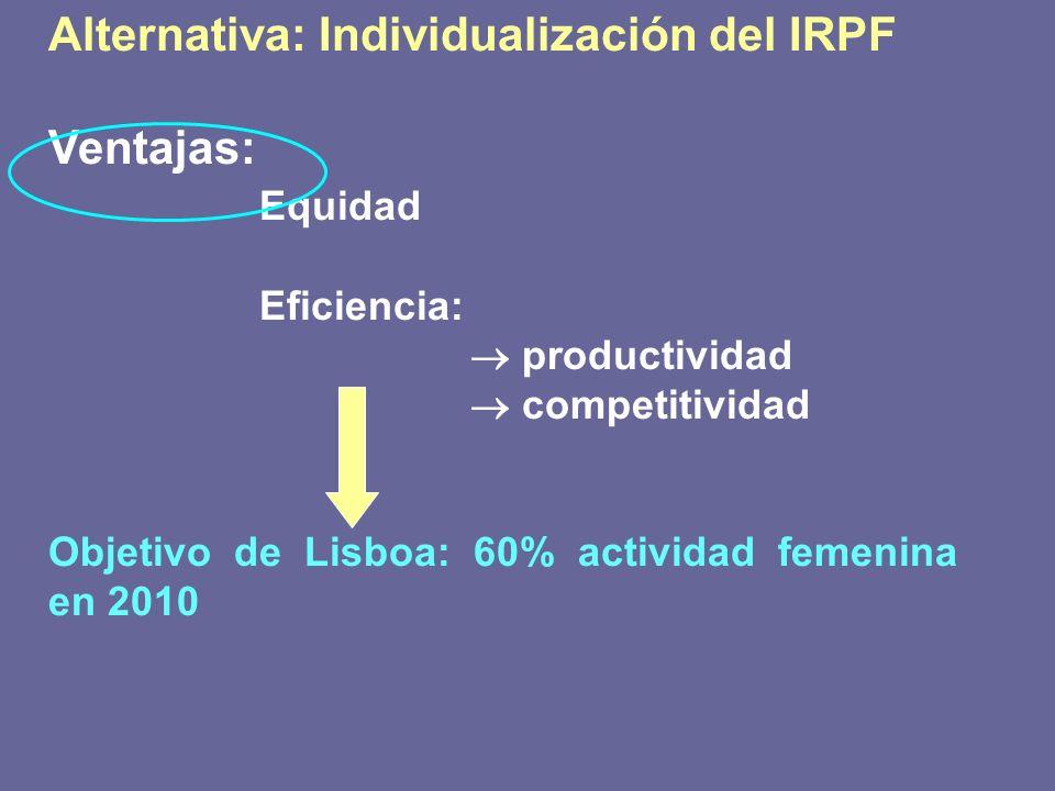Alternativa: Individualización del IRPF Ventajas: Equidad Eficiencia: productividad competitividad Objetivo de Lisboa: 60% actividad femenina en 2010