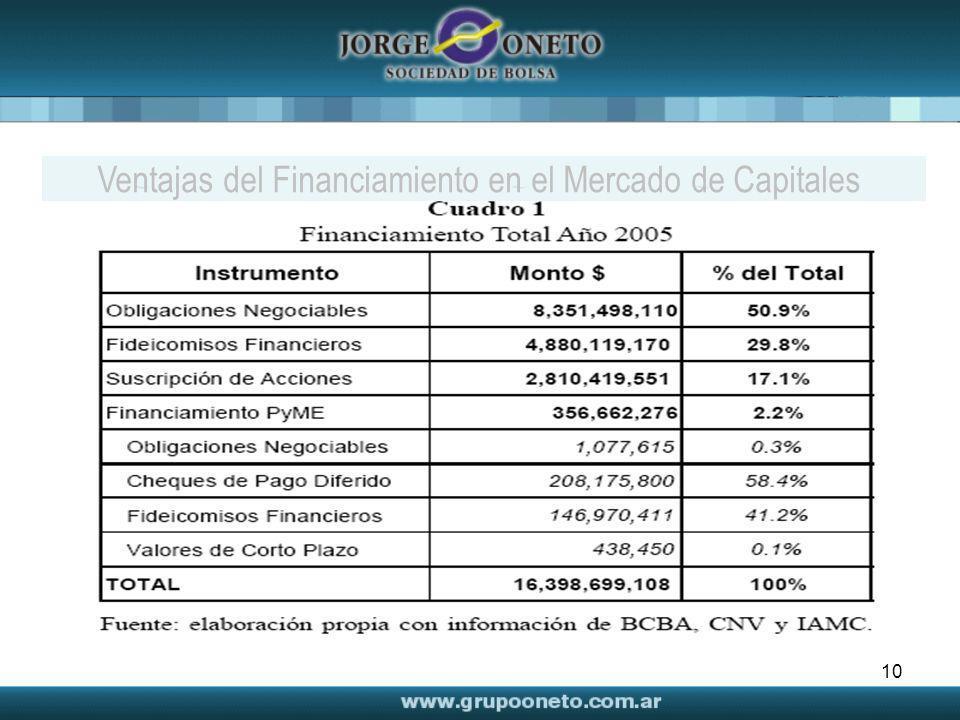 10 Ventajas del Financiamiento en el Mercado de Capitales