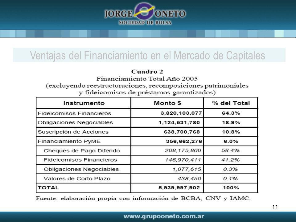 11 Ventajas del Financiamiento en el Mercado de Capitales