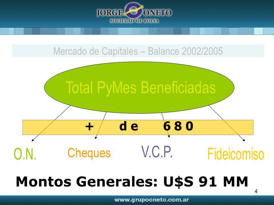 4 + d e 6 8 0 Montos Generales: U$S 91 MM Mercado de Capitales – Balance 2002/2005