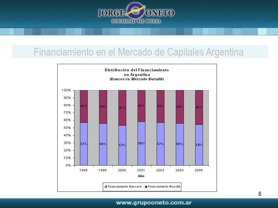 5 Financiamiento en el Mercado de Capitales Argentina