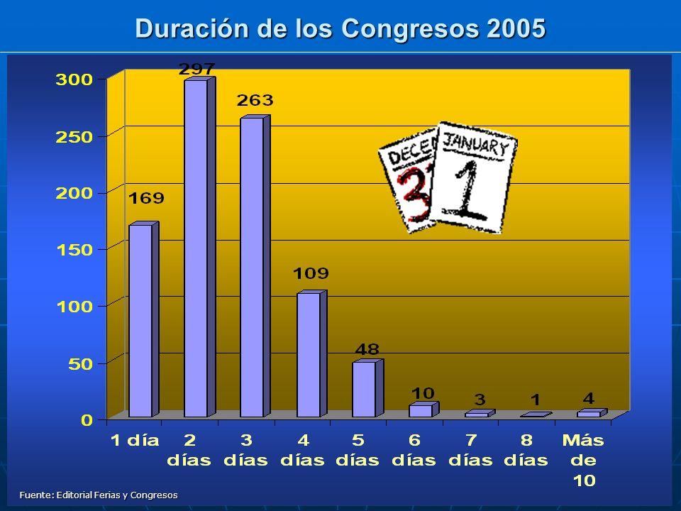 Duración de los Congresos 2005 Fuente: Editorial Ferias y Congresos