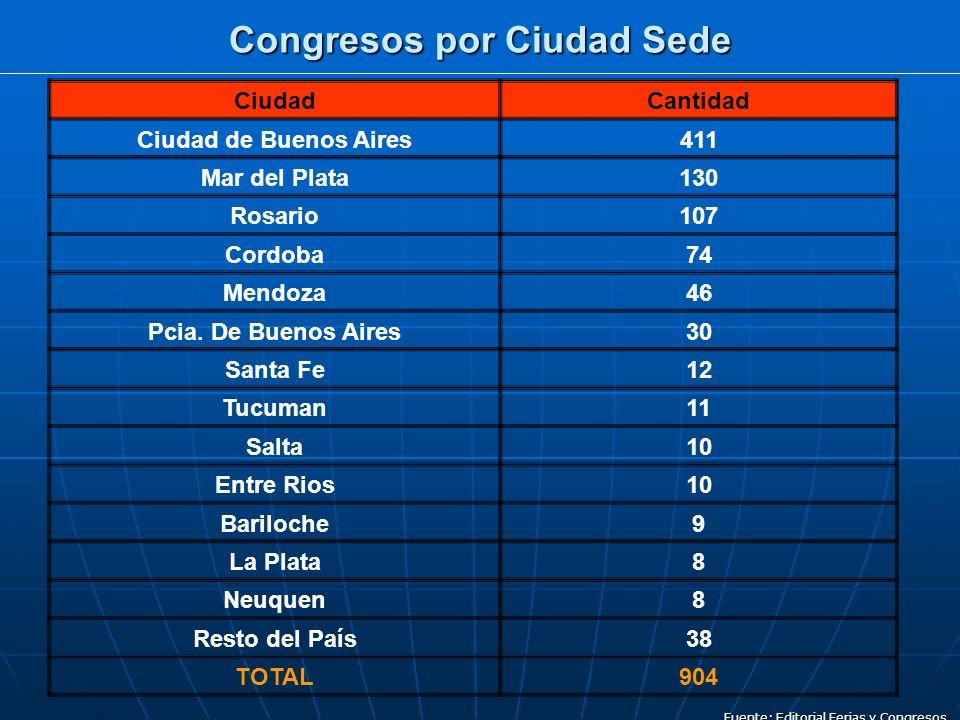 Congresos por Ciudad Sede Fuente: Editorial Ferias y Congresos CiudadCantidad Ciudad de Buenos Aires411 Mar del Plata130 Rosario107 Cordoba74 Mendoza46 Pcia.