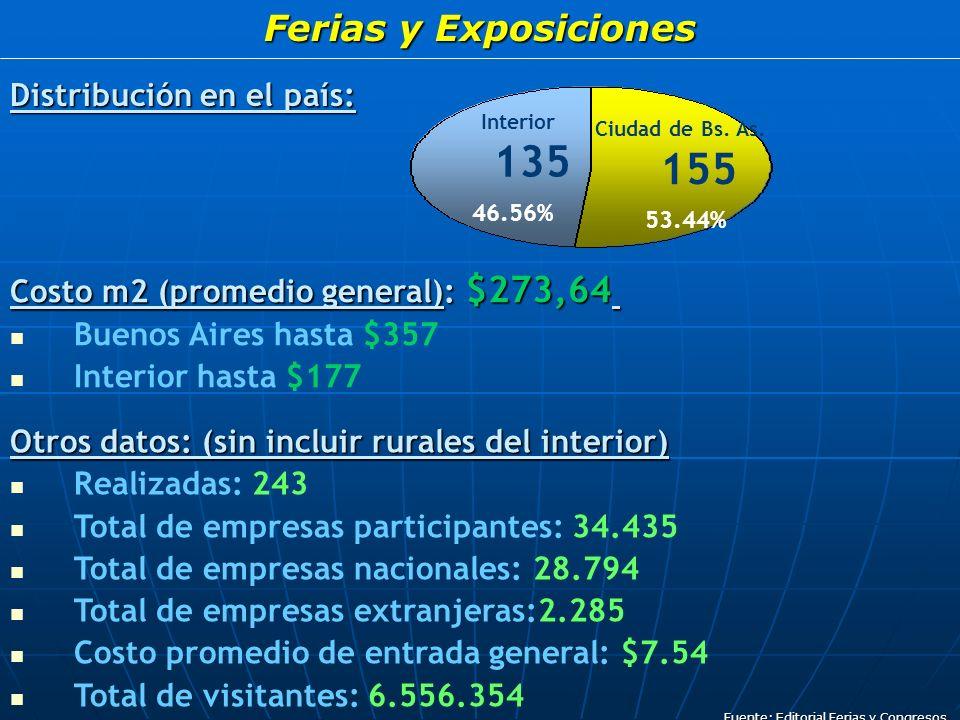 Ferias y Exposiciones Distribución en el país: Interior 135 46.56% Ciudad de Bs.