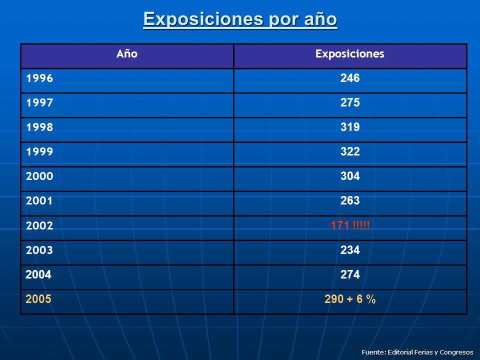 Exposiciones por año AñoExposiciones 1996 246 1997 275 1998 319 1999 322 2000 304 2001 263 2002 171 !!!!.
