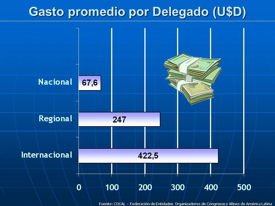 Gasto promedio por Delegado (U$D) Fuente: COCAL – Federación de Entidades Organizadores de Congresos y Afines de América Latina