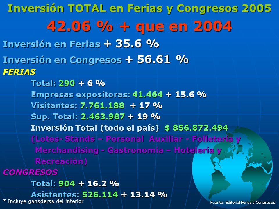 Inversión TOTAL en Ferias y Congresos 2005 42.06 % + que en 2004 Inversión en Ferias + 35.6 % Inversión en Congresos + 56.61 % FERIAS Total: 290 + 6 % Empresas expositoras: 41.464 + 15.6 % Visitantes: 7.761.188 + 17 % Sup.
