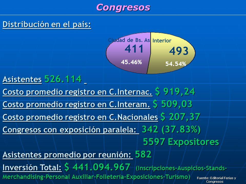 Congresos Distribución en el país: Ciudad de Bs.