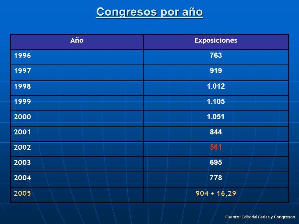 Congresos por año AñoExposiciones 1996 763 1997 919 1998 1.012 1999 1.105 2000 1.051 2001 844 2002 561 2003 695 2004778 2005904 + 16,29 Fuente: Editorial Ferias y Congresos