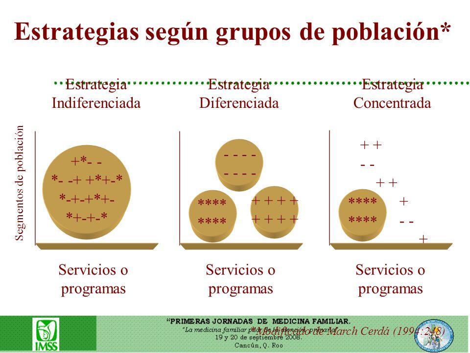 Estrategia Indiferenciada Servicios o programas *Modificado de March Cerdá (1994:248) **** + - + + + - - + **** + + - - Segmentos de población Estrate