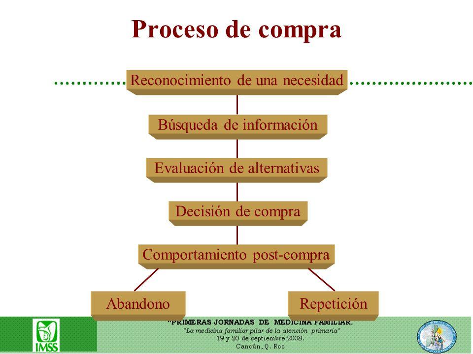 Proceso de compra Comportamiento post-compra Decisión de compra Evaluación de alternativas Búsqueda de información Reconocimiento de una necesidad Aba