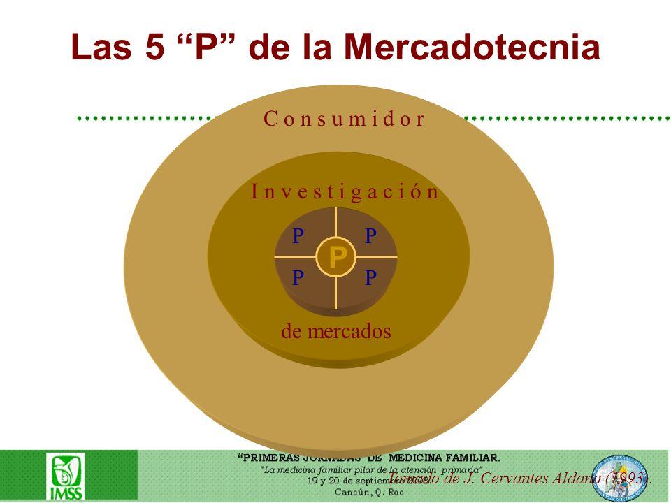 Las 5 P de la Mercadotecnia Tomado de J. Cervantes Aldana (1993). C o n s u m i d o r de mercados I n v e s t i g a c i ó n P P P PP