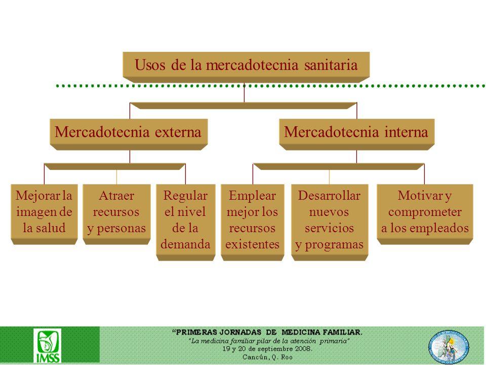 Usos de la mercadotecnia sanitaria Mercadotecnia externaMercadotecnia interna Atraer recursos y personas Regular el nivel de la demanda Emplear mejor