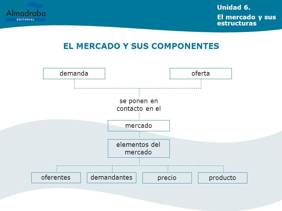 demanda se ponen en contacto en el Unidad 6. El mercado y sus estructuras oferta mercado elementos del mercado oferentesdemandantes producto precio EL