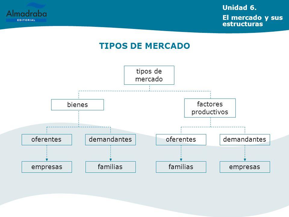 TIPOS DE MERCADO factores productivos bienes tipos de mercado oferentes Unidad 6. El mercado y sus estructuras demandantesoferentesdemandantes empresa