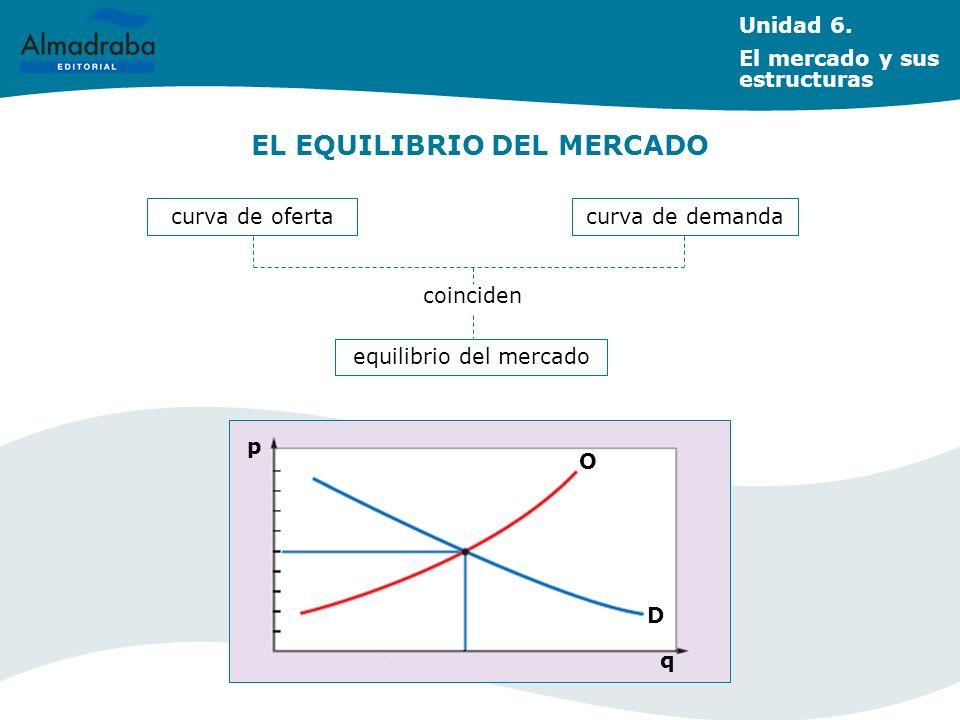 EL EQUILIBRIO DEL MERCADO Unidad 6. El mercado y sus estructuras p q O D curva de oferta coinciden curva de demanda equilibrio del mercado