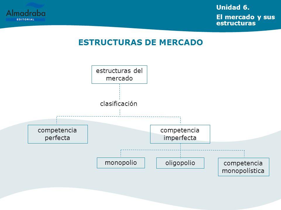 ESTRUCTURAS DE MERCADO Unidad 6. El mercado y sus estructuras estructuras del mercado clasificación competencia perfecta competencia imperfecta monopo