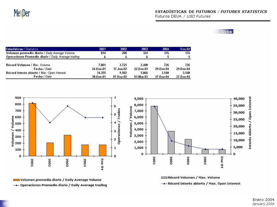 10 ESTADÍSTICAS DE FUTUROS / FUTURES STATISTICS Futuros DEUA / USD Futures Enero 2004 January 2004
