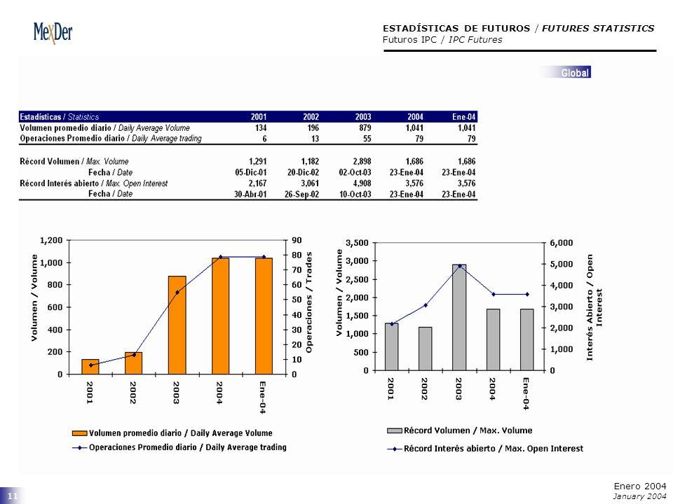 11 ESTADÍSTICAS DE FUTUROS / FUTURES STATISTICS Futuros IPC / IPC Futures Enero 2004 January 2004