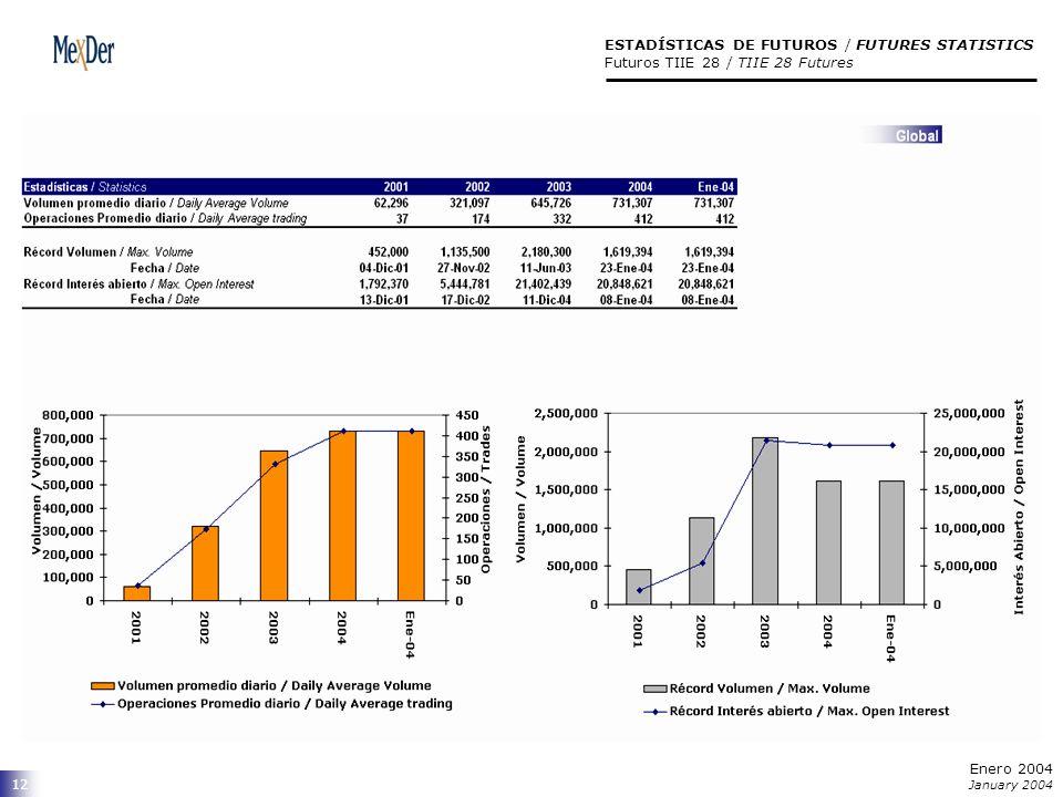 12 ESTADÍSTICAS DE FUTUROS / FUTURES STATISTICS Futuros TIIE 28 / TIIE 28 Futures Enero 2004 January 2004