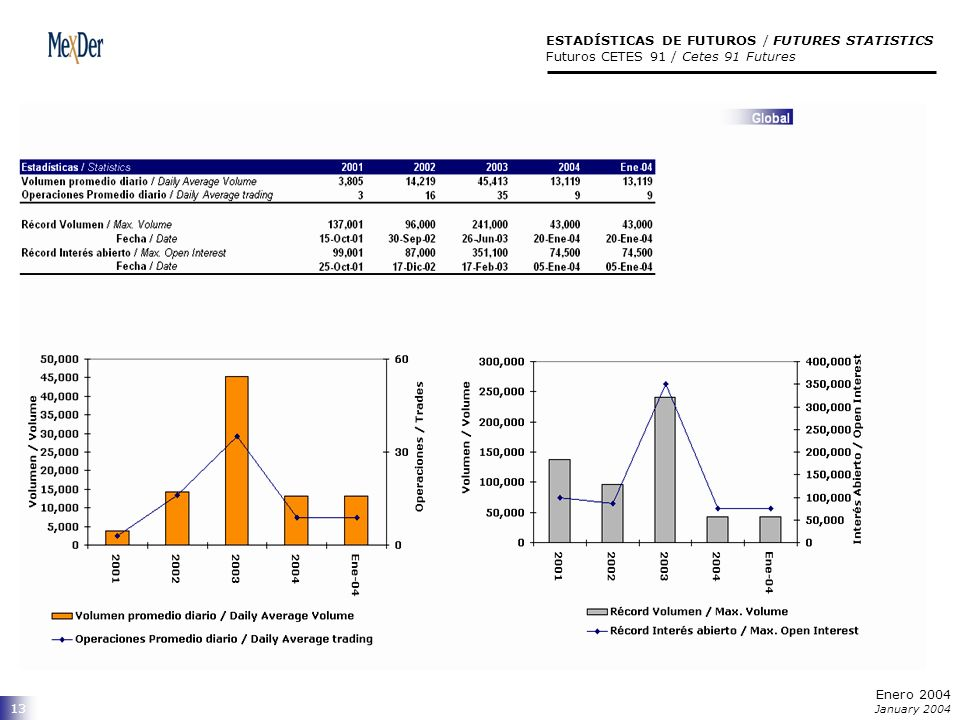 ESTADÍSTICAS DE FUTUROS / FUTURES STATISTICS Futuros CETES 91 / Cetes 91 Futures 13 Enero 2004 January 2004