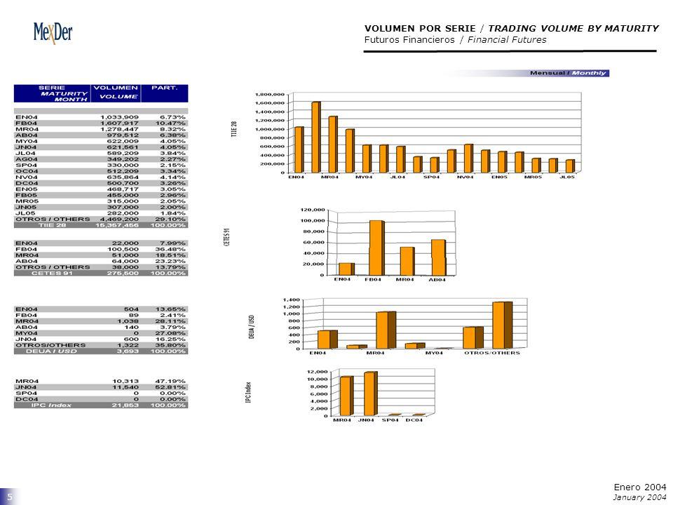 6 Análisis Comparativo / Historical Volume Analysis Futuros Financieros / Financial Futures Enero 2004 January 2004