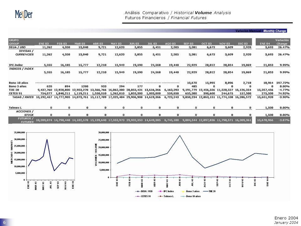 7 INTERÉS ABIERTO por serie / OPEN INTEREST by Maturity Futuros Financieros / Financial Futures Enero 2004 January 2004