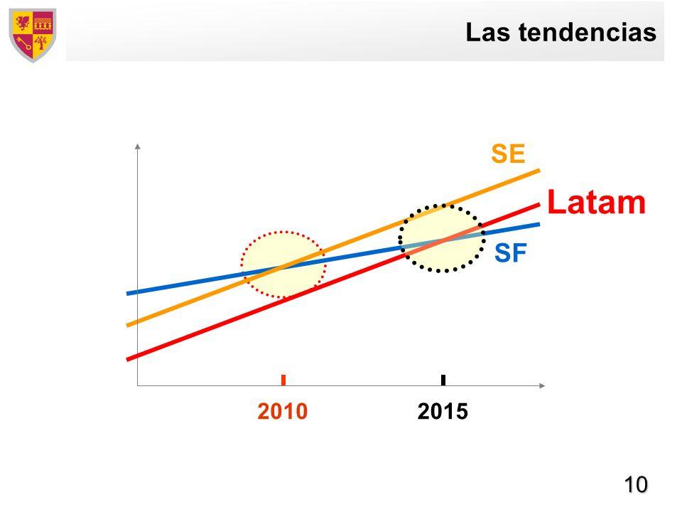 10 2010 Las tendencias SF SE Latam 2015