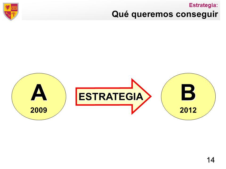 14 A 2009 ESTRATEGIA Estrategia: Qué queremos conseguir B 2012