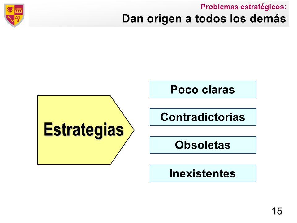 15 Poco claras Contradictorias Obsoletas Estrategias Inexistentes Problemas estratégicos: Dan origen a todos los demás