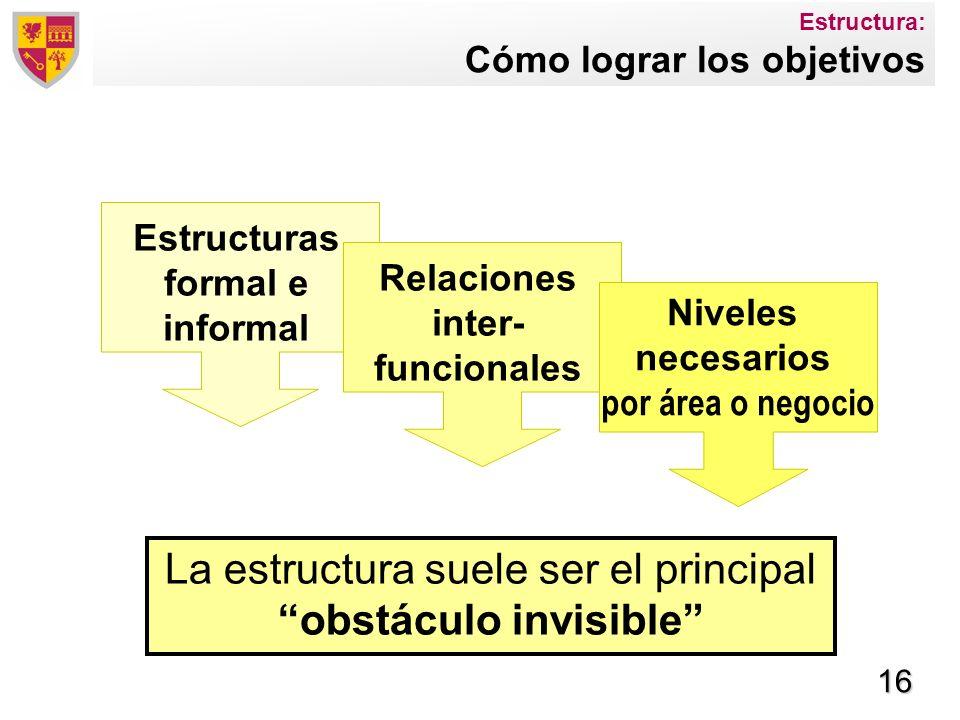 16 Estructura: Cómo lograr los objetivos La estructura suele ser el principal obstáculo invisible Estructuras formal e informal Relaciones inter- func