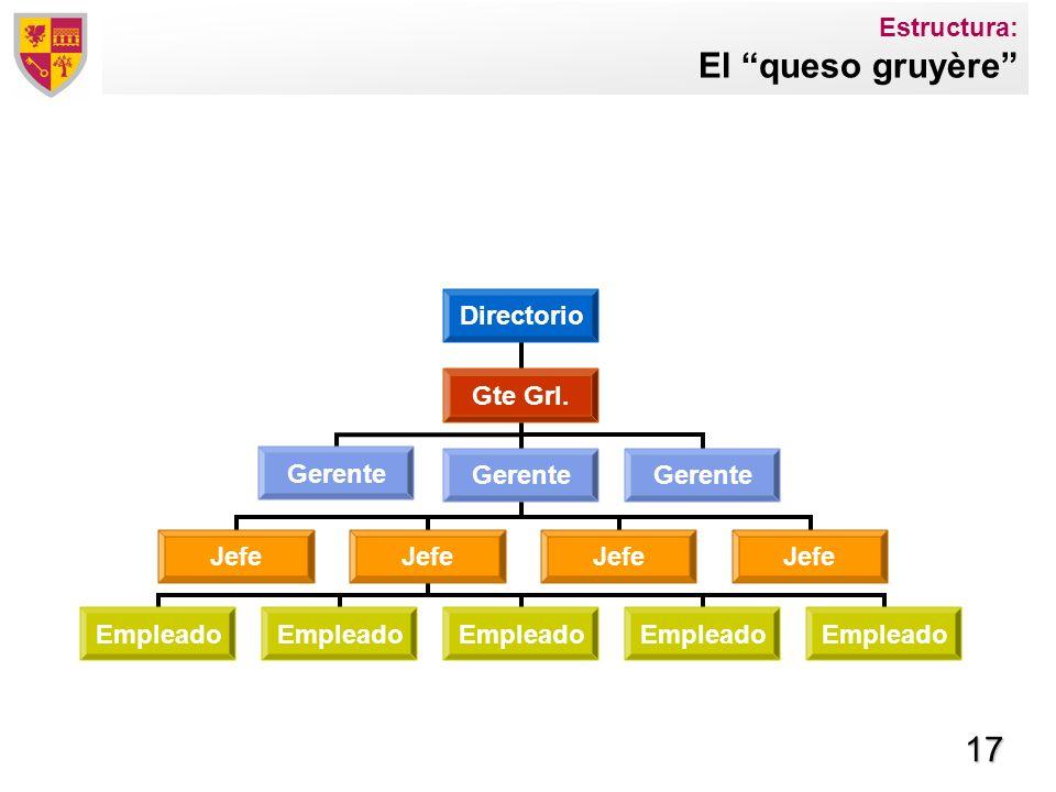 17 Estructura: El queso gruyère Directorio Gte Grl. Gerente Jefe Empleado Jefe Gerente