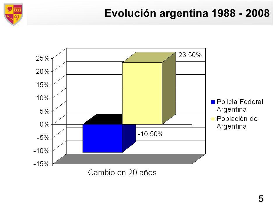 5 Evolución argentina 1988 - 2008