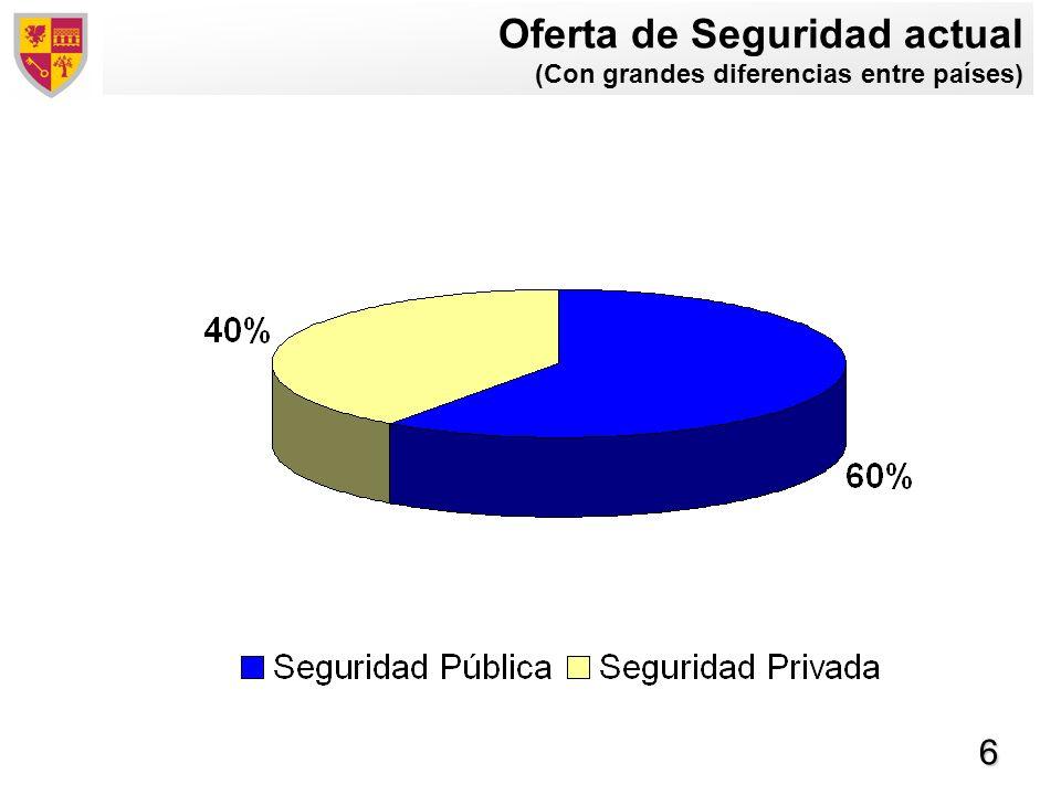 7 La brecha en la oferta de Seguridad Demanda total de seguridad (Estado, empresas y particulares) Oferta Privada Oferta Pública 40% 60% HOYFUTURO