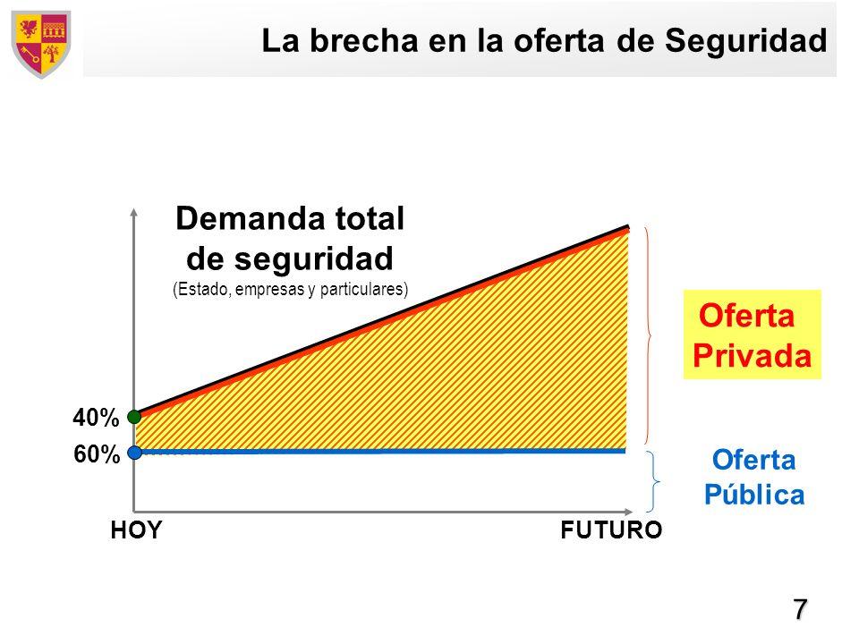 8 Seguridad Privada: El mercado mundial Región Mercado (M Dólares) Crecimiento (%) Norteamérica49,2007 – 8 Europa37,8006 – 10 Japón7,4007 – 9 Resto del Mundo22,70010 – 12 TOTAL 117,1007 – 8 Sector económico joven, en pleno desarrollo