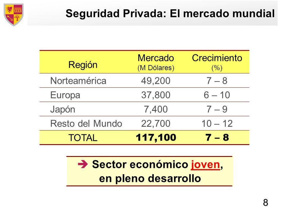 8 Seguridad Privada: El mercado mundial Región Mercado (M Dólares) Crecimiento (%) Norteamérica49,2007 – 8 Europa37,8006 – 10 Japón7,4007 – 9 Resto de