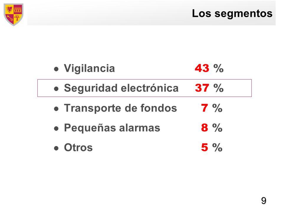 9 Los segmentos Vigilancia 43 % Seguridad electrónica 37 % Transporte de fondos 7 % Pequeñas alarmas 8 % Otros 5 %