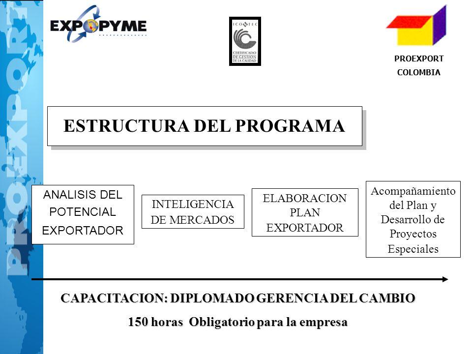 PROEXPORT COLOMBIA ANALISIS DEL POTENCIAL EXPORTADOR ELABORACION PLAN EXPORTADOR Acompañamiento del Plan y Desarrollo de Proyectos Especiales INTELIGE