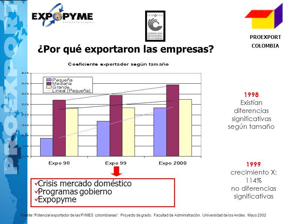 PROEXPORT COLOMBIA ¿Por qué exportaron las empresas? 1998 Existían diferencias significativas según tamaño 1999 crecimiento X: 114% no diferencias sig