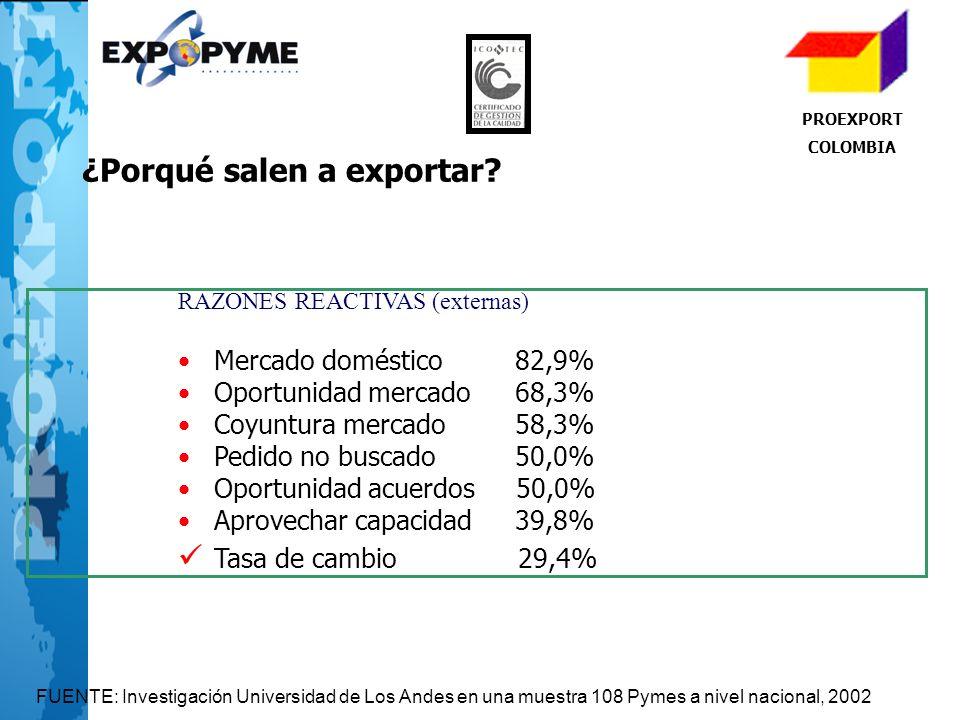 PROEXPORT COLOMBIA ¿Porqué salen a exportar? RAZONES REACTIVAS (externas) Mercado doméstico 82,9% Oportunidad mercado 68,3% Coyuntura mercado 58,3% Pe