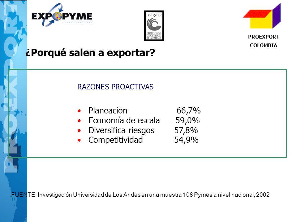PROEXPORT COLOMBIA RAZONES PROACTIVAS Planeación 66,7% Economía de escala 59,0% Diversifica riesgos 57,8% Competitividad 54,9% FUENTE: Investigación U