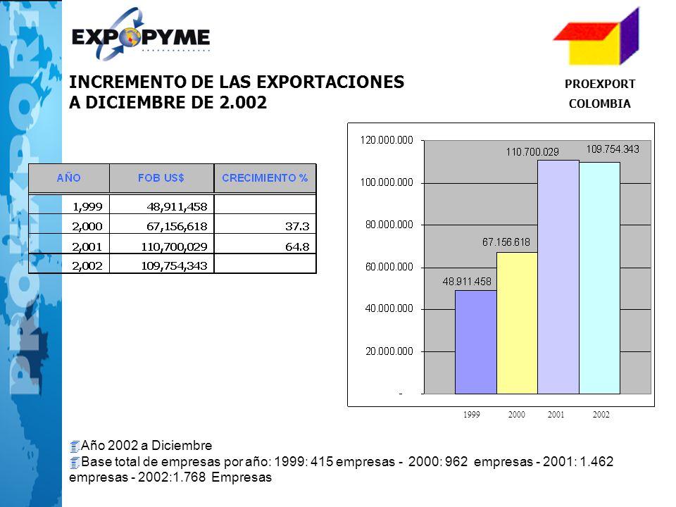 INCREMENTO DE LAS EXPORTACIONES A DICIEMBRE DE 2.002 1999200020012002 4Año 2002 a Diciembre 4Base total de empresas por año: 1999: 415 empresas - 2000