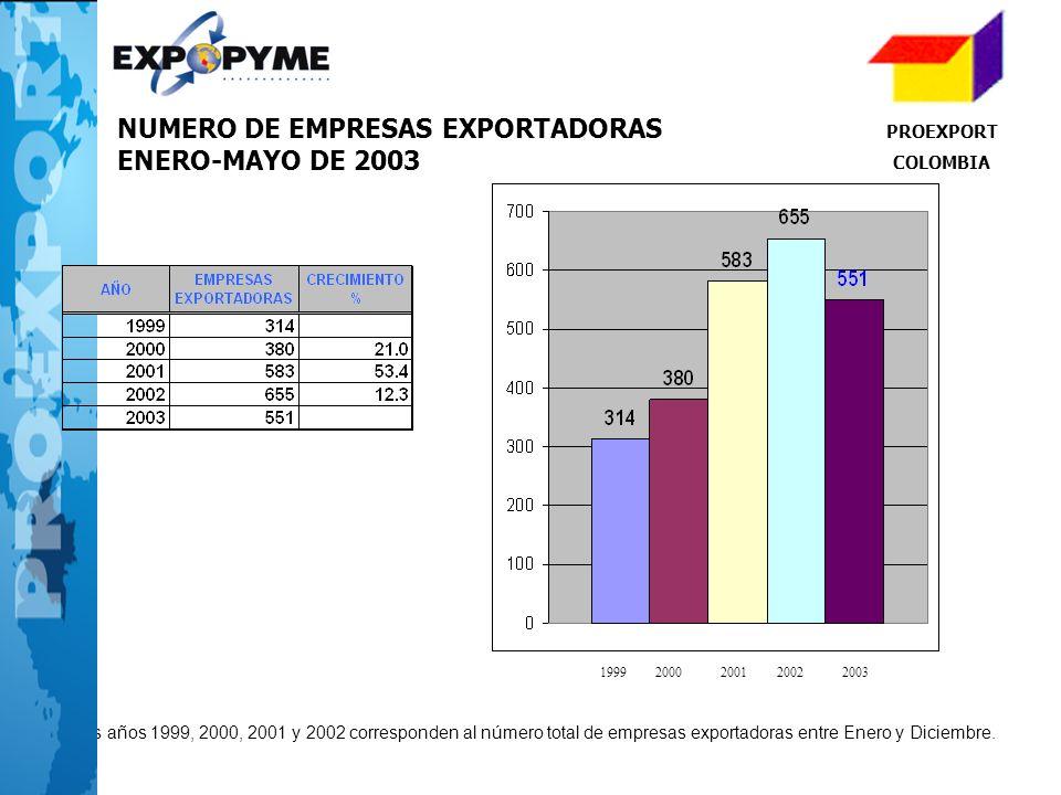 4 Los años 1999, 2000, 2001 y 2002 corresponden al número total de empresas exportadoras entre Enero y Diciembre. 19992000200120022003 PROEXPORT COLOM