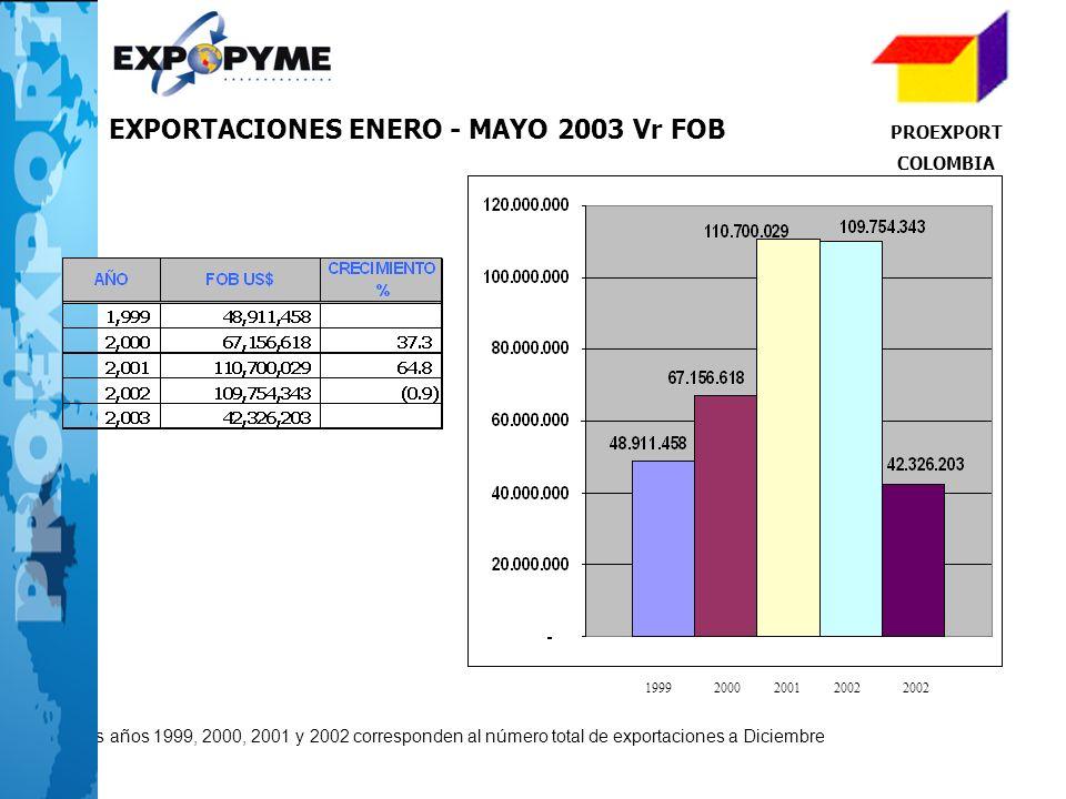 4 Los años 1999, 2000, 2001 y 2002 corresponden al número total de exportaciones a Diciembre 1999200020012002 PROEXPORT COLOMBIA EXPORTACIONES ENERO -