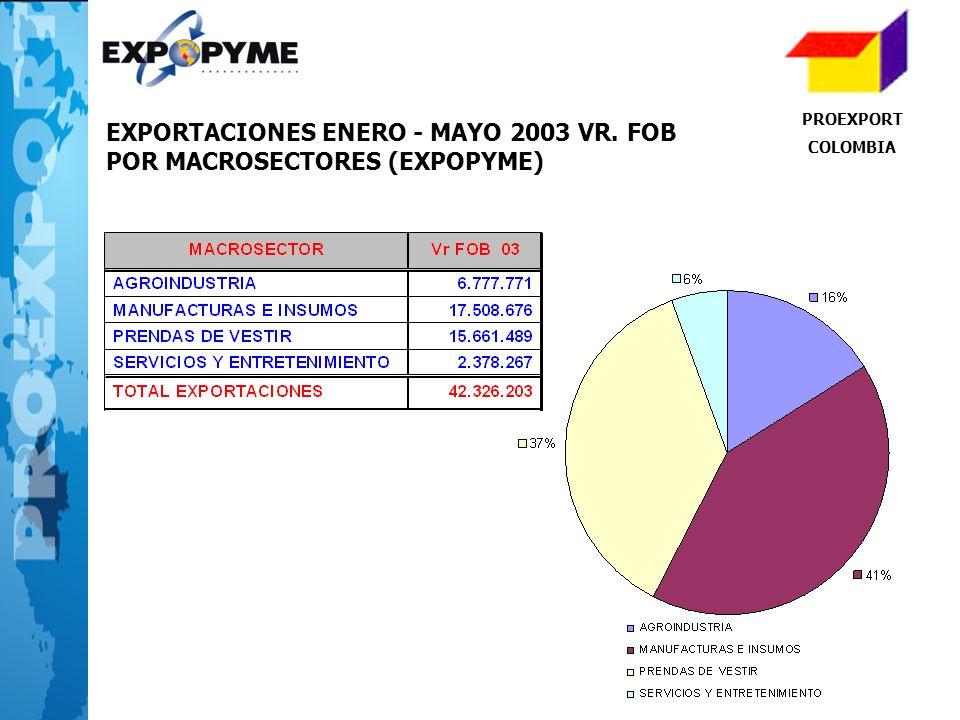 PROEXPORT COLOMBIA EXPORTACIONES ENERO - MAYO 2003 VR. FOB POR MACROSECTORES (EXPOPYME)